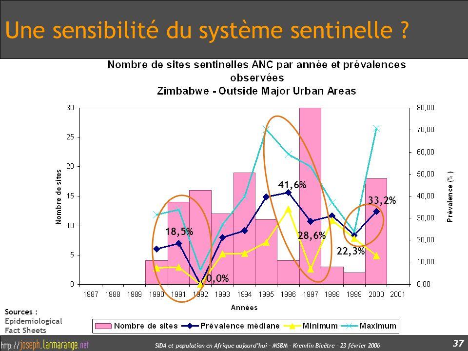 SIDA et population en Afrique aujourdhui - MSBM - Kremlin Bicêtre - 23 février 2006 37 Une sensibilité du système sentinelle ? 41,6% 28,6% 18,5% 0,0%