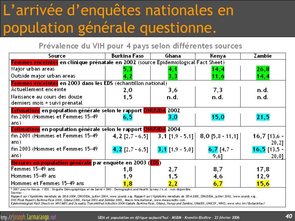 SIDA et population en Afrique aujourdhui - MSBM - Kremlin Bicêtre - 23 février 2006 40 Larrivée denquêtes nationales en population générale questionne