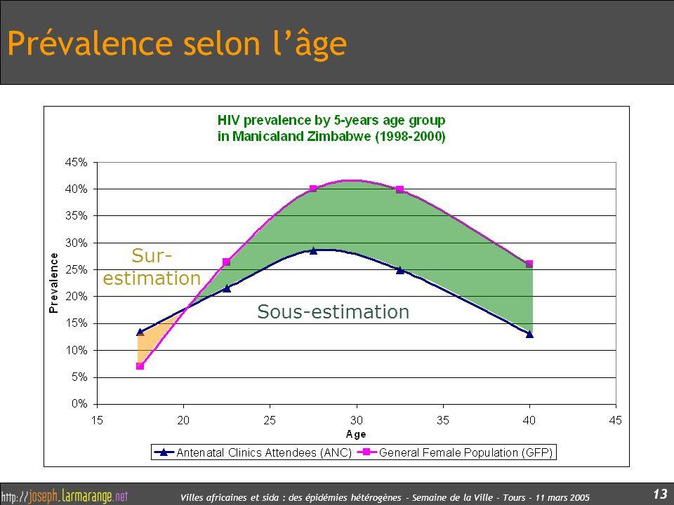 Villes africaines et sida : des épidémies hétérogènes - Semaine de la Ville - Tours - 11 mars 2005 13 Prévalence selon lâge Sous- estimation Sur- esti