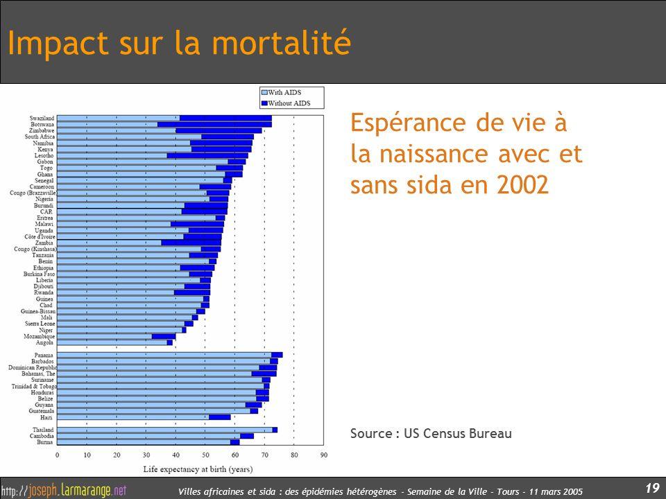 Villes africaines et sida : des épidémies hétérogènes - Semaine de la Ville - Tours - 11 mars 2005 19 Impact sur la mortalité Espérance de vie à la na
