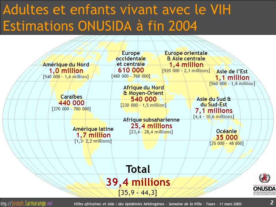 Villes africaines et sida : des épidémies hétérogènes - Semaine de la Ville - Tours - 11 mars 2005 2 Adultes et enfants vivant avec le VIH Estimations