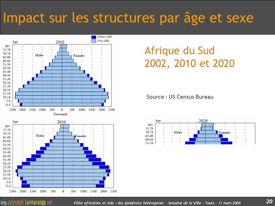 Villes africaines et sida : des épidémies hétérogènes - Semaine de la Ville - Tours - 11 mars 2005 20 Impact sur les structures par âge et sexe Afriqu