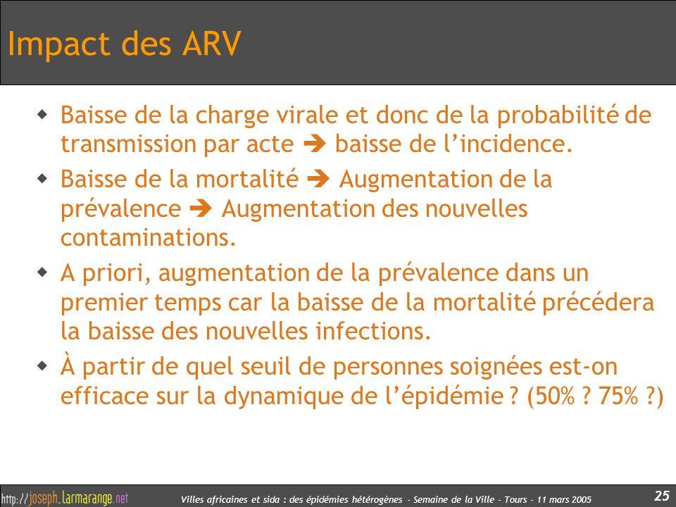 Villes africaines et sida : des épidémies hétérogènes - Semaine de la Ville - Tours - 11 mars 2005 25 Impact des ARV Baisse de la charge virale et don