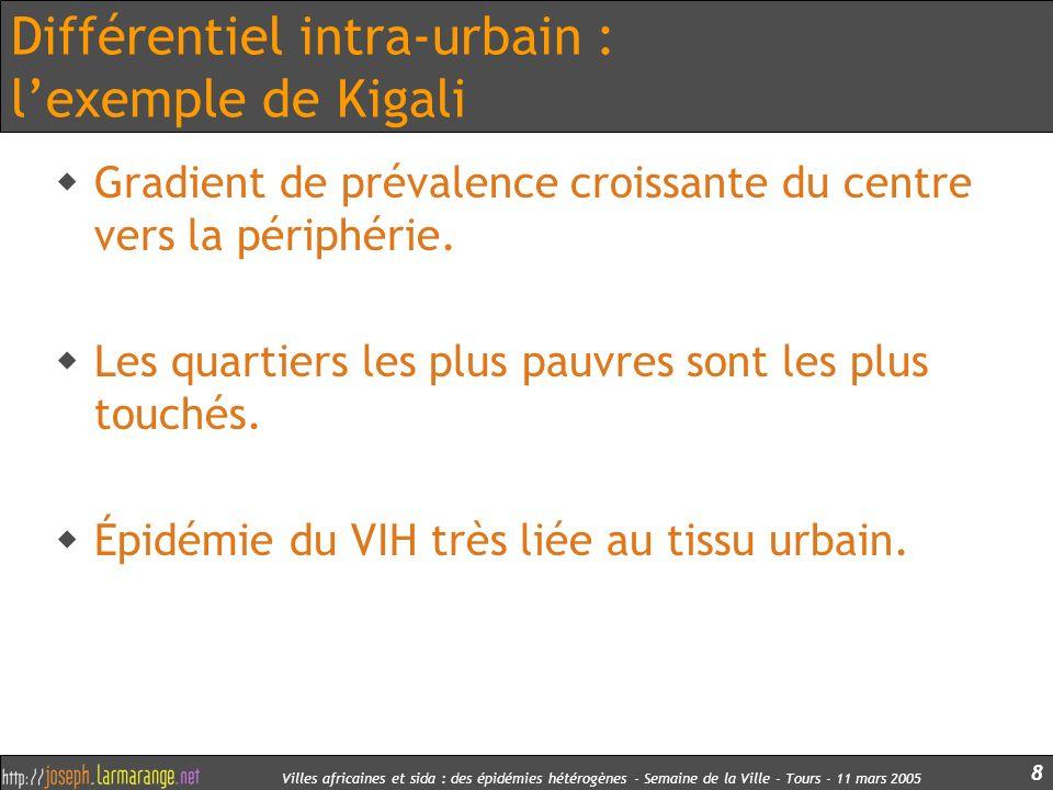 Villes africaines et sida : des épidémies hétérogènes - Semaine de la Ville - Tours - 11 mars 2005 8 Différentiel intra-urbain : lexemple de Kigali Gr