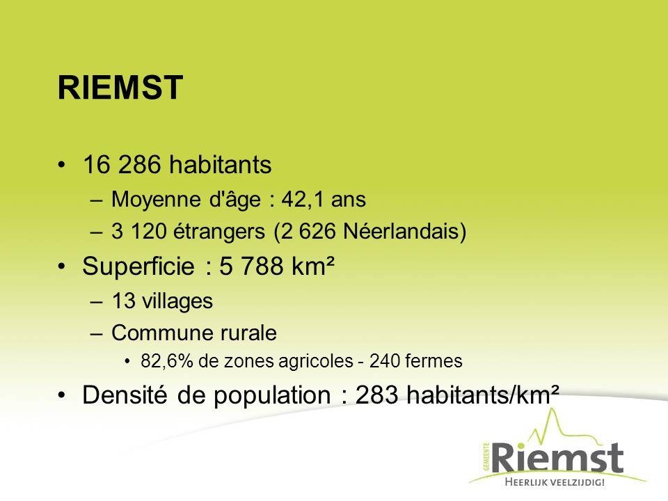RIEMST 16 286 habitants –Moyenne d âge : 42,1 ans –3 120 étrangers (2 626 Néerlandais) Superficie : 5 788 km² –13 villages –Commune rurale 82,6% de zones agricoles - 240 fermes Densité de population : 283 habitants/km²