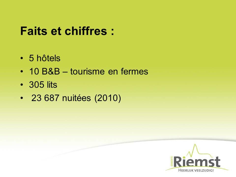 Faits et chiffres : 5 hôtels 10 B&B – tourisme en fermes 305 lits 23 687 nuitées (2010)
