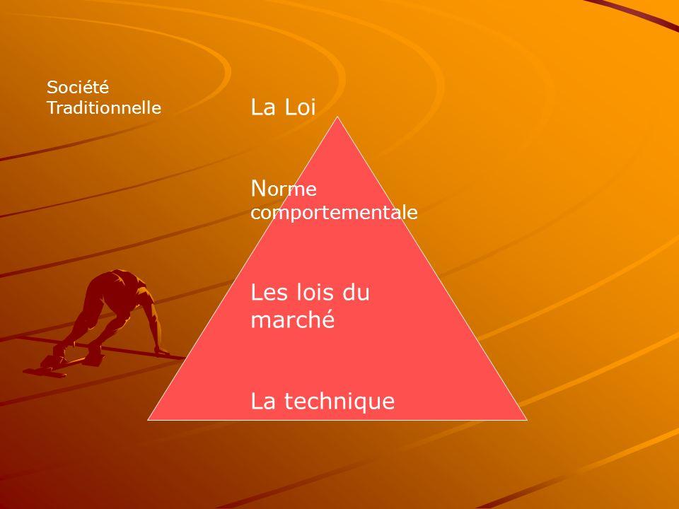 La Loi N orme comportementale Les lois du marché La technique Société Traditionnelle