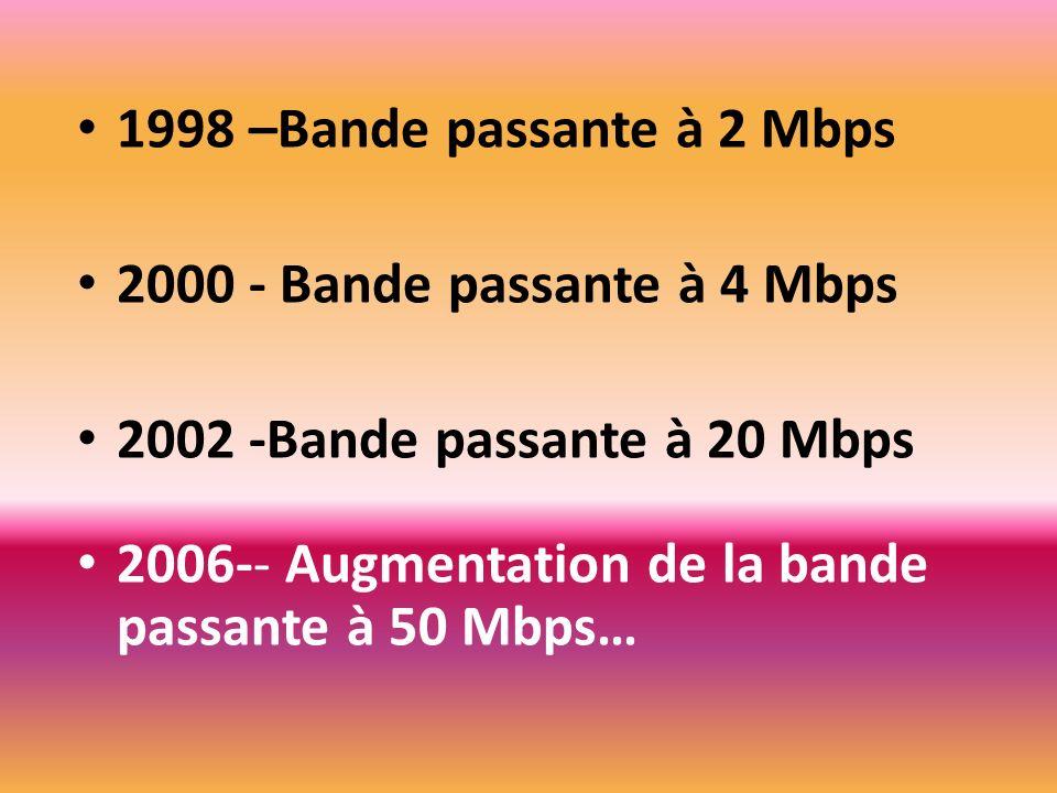 1998 –Bande passante à 2 Mbps 2000 - Bande passante à 4 Mbps 2002 -Bande passante à 20 Mbps 2006-- Augmentation de la bande passante à 50 Mbps…