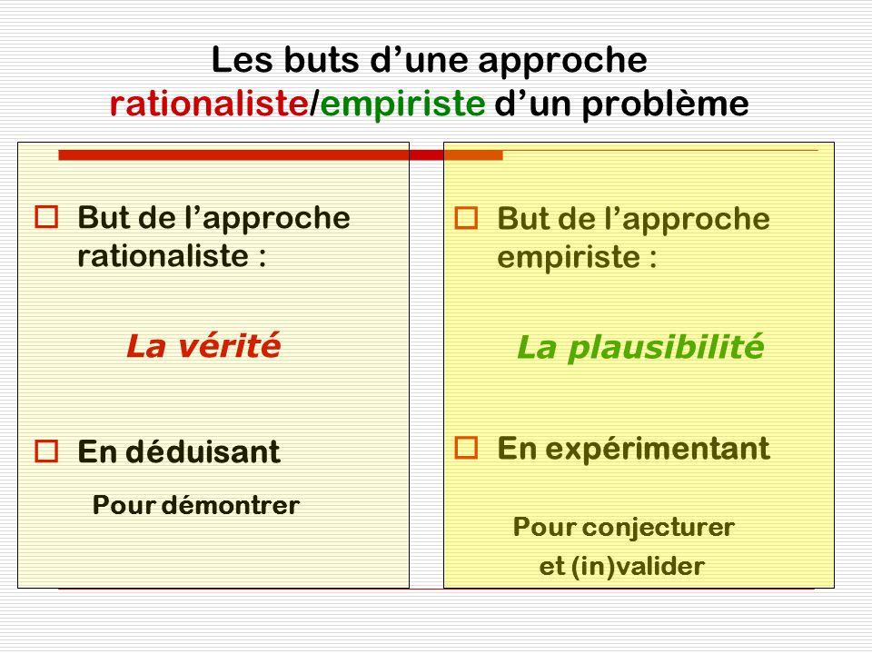 Les buts dune approche rationaliste/empiriste dun problème But de lapproche rationaliste : La vérité En déduisant Pour démontrer But de lapproche empi