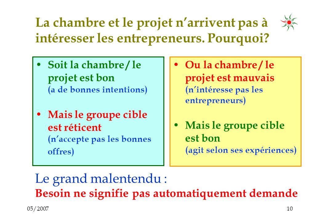 05/20079 Le problème... Malgré toutes les possibilités, beaucoup dentrepreneurs nacceptent pas et nutilisent pas les bonnes offres de services...