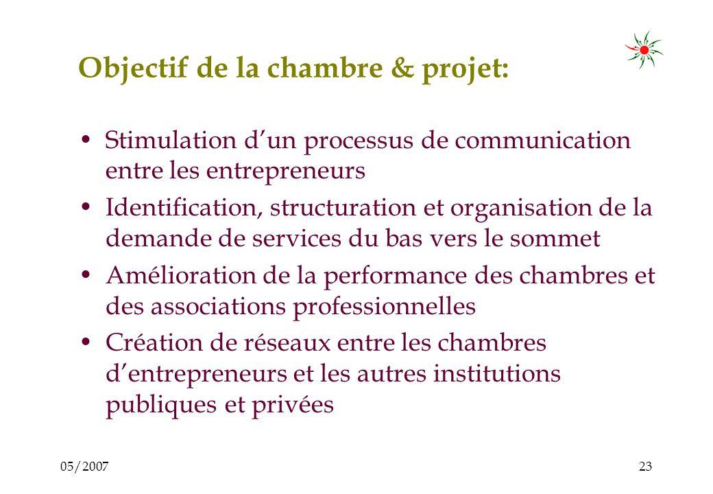 05/200722 Hypothèse 3 : Lidentification des problèmes et besoins est le résultat dun processus de communication de lentrepreneur avec dautres personnes ( Cest pourquoi les études didentification des besoins des PME ne fournissent pas toujours de réponses adéquates )