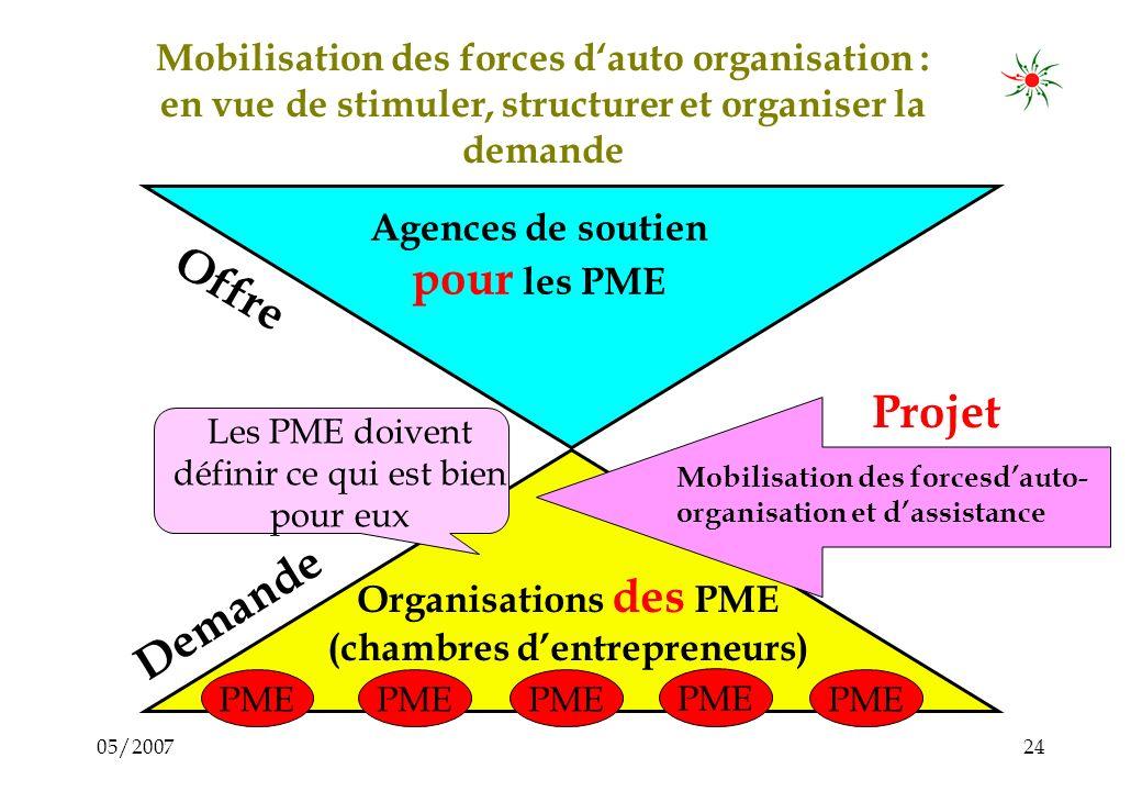 05/200723 Objectif de la chambre & projet: Stimulation dun processus de communication entre les entrepreneurs Identification, structuration et organis