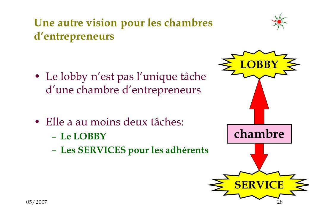 05/200727 Caractéristiques des chambres dans plusieurs pays chambre LOBBY Traitent uniquement avec... des institutions de lélite, fermées aux PME Faib