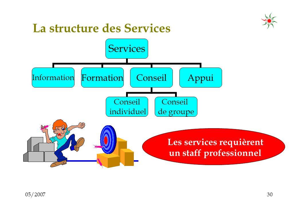 05/200729 Les Services – Pourquoi? Pour aider les membres dans: –La création, –Le développement, –La modernisation, –Lexpansion de leurs entreprises P