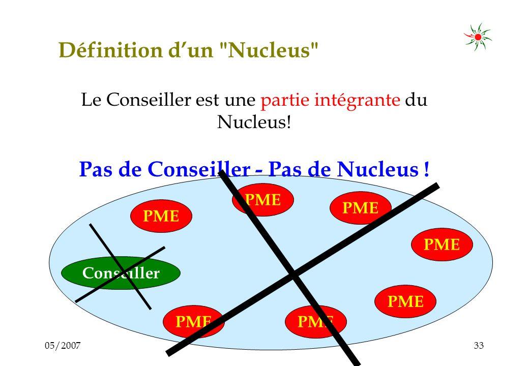 05/200732 Définition dun Nucleus Un Nucleus est un groupe de travail d entrepreneurs + un Conseiller Conseiller PME