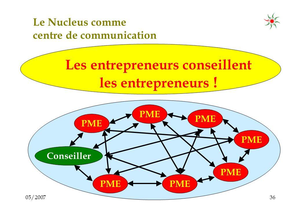 05/200735 Le Nucleus est: a)Un centre de communication pour échanger le savoirs-faire, les expériences, les préoccupations et les idées entre les membres (= conseil ) Conseiller PME