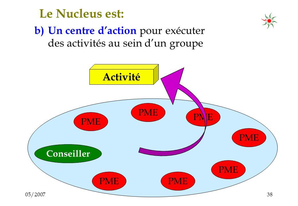 05/200737 Le Nucleus comme centre de communication La question décisive: Les entrepreneurs acceptent-ils de mettre leurs informations sensibles sur la