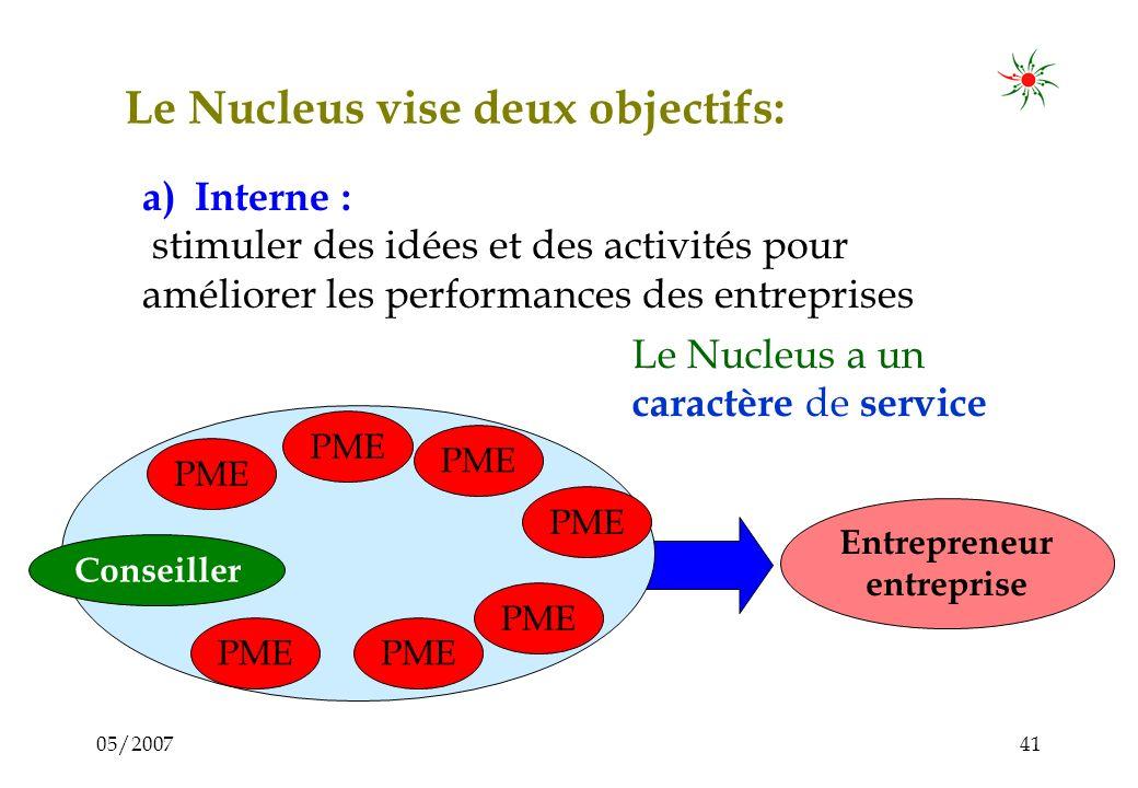 05/200740 Possibles activités dun Nucleus Gestion dun cycle de formation du Nucleus Visite de foires et expositions Participation en tant quexposant a