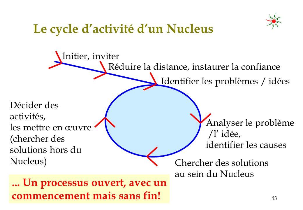 05/200742 b)Externe : Influencer lenvironnement entrepreneurial Conseiller PME Le Nucleus est un instrument de lobby : Tout seul, lentrepreneur nest rien, alors que dans un groupe, il gagne du pouvoir