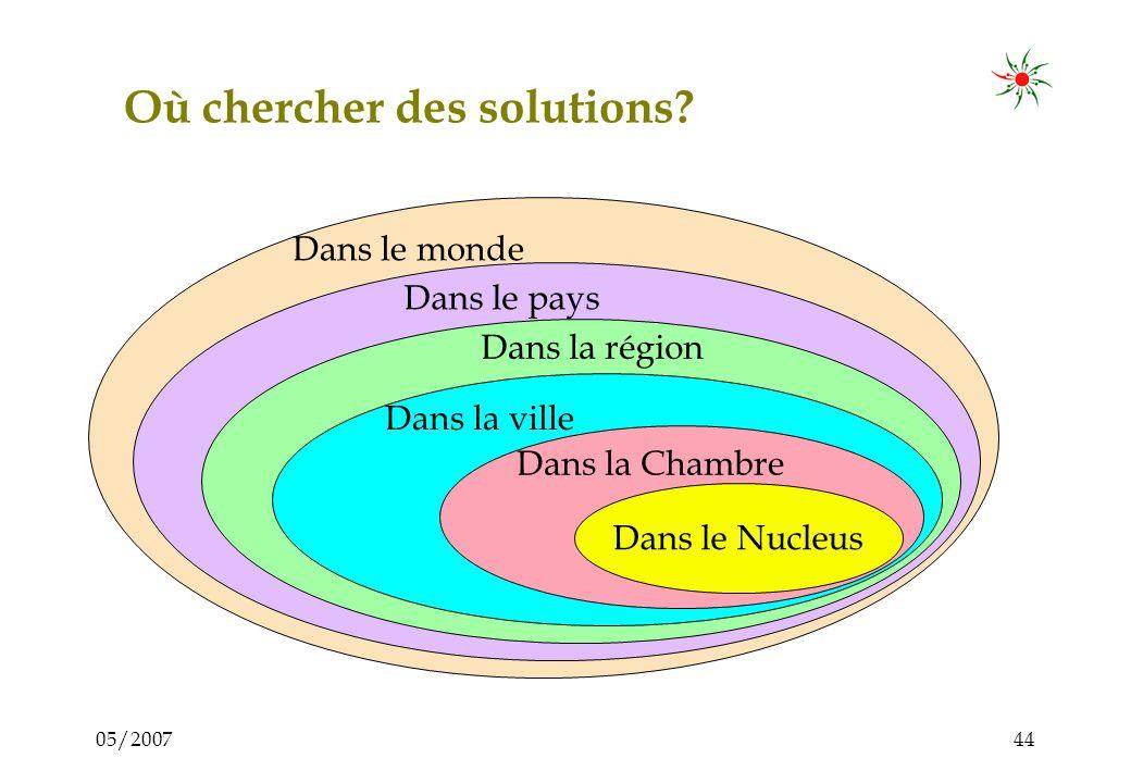 05/200743 Le cycle dactivité dun Nucleus Initier, inviter Réduire la distance, instaurer la confiance Identifier les problèmes / idées Analyser le pro