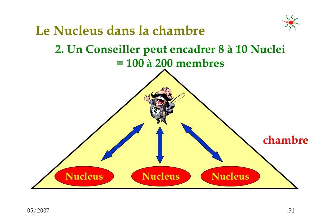 05/200750 Le Nucleus dans la chambre chambre Nucleus 1. De petits groupes dentrepreneurs (12 – 30 membres) ont accès aux services professionnalisés