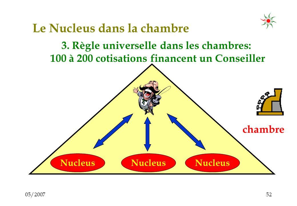 05/200751 Le Nucleus dans la chambre chambre Nucleus 2. Un Conseiller peut encadrer 8 à 10 Nuclei = 100 à 200 membres