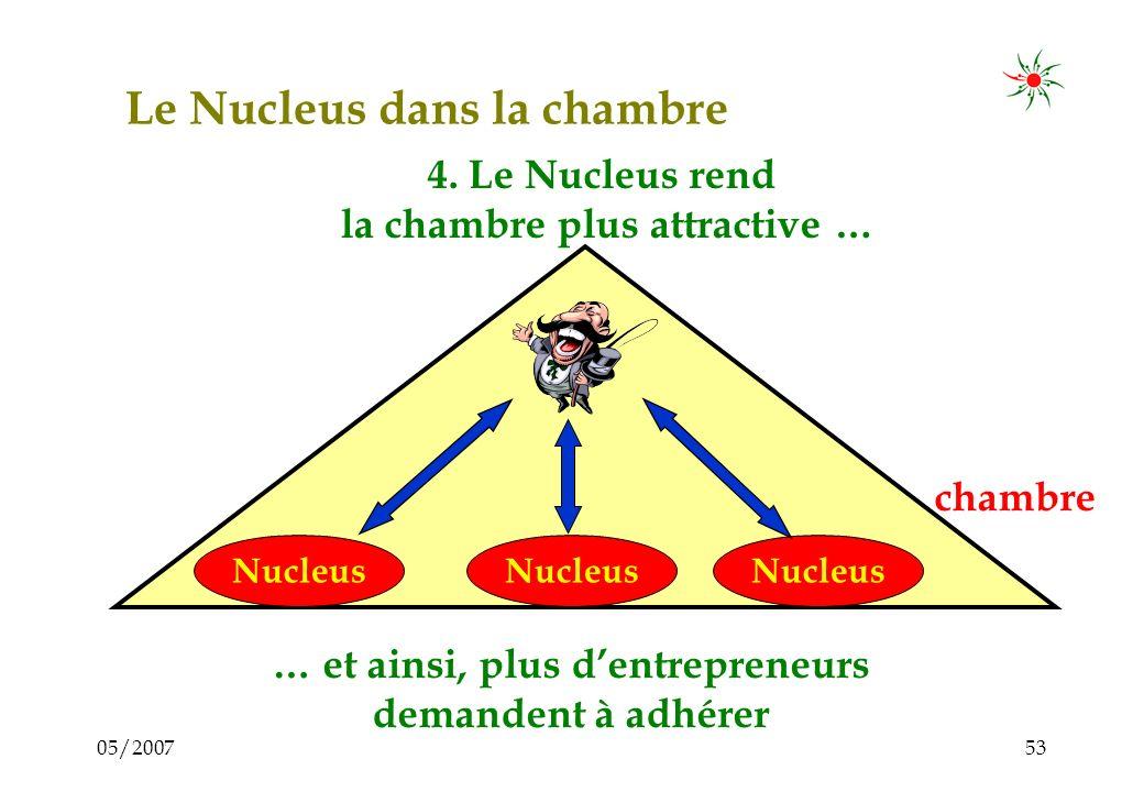 05/200752 Le Nucleus dans la chambre chambre Nucleus 3. Règle universelle dans les chambres: 100 à 200 cotisations financent un Conseiller