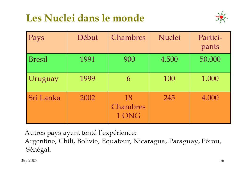 05/200755 6. Le Nucleus dans le monde