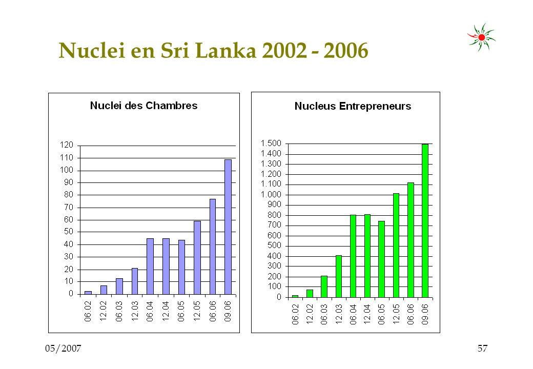 05/200756 Les Nuclei dans le monde PaysDébutChambresNucleiPartici- pants Brésil1991 9004.50050.000 Uruguay199961001.000 Sri Lanka200218 Chambres 1 ONG