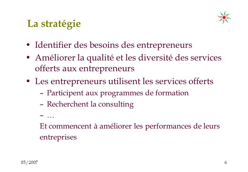 05/20075 Hypothèse 1 : Il existe une forte demande des entrepreneurs en matière de formation, dappui et de consulting. Ce qui signifie que lentreprene