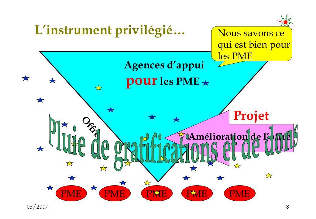 05/20077 Améliorer loffre de services Agences dappui Pour les PME Offre PME PME PME PME Amélioration de loffre Projet Nous savons ce qui est bien pour les PME
