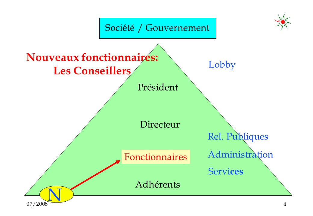 07/20084 Fonctionnaires Rel.
