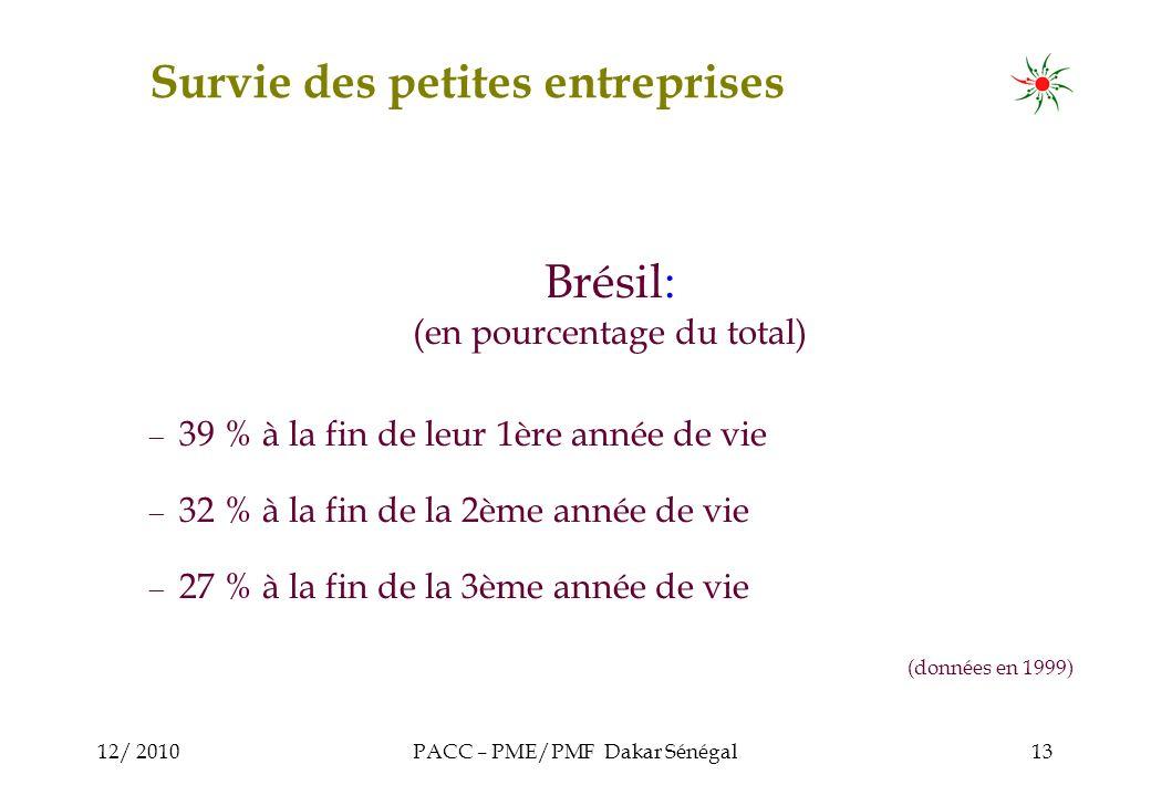 12/ 2010PACC – PME/PMF Dakar Sénégal13 Brésil: (en pourcentage du total) 39 % à la fin de leur 1ère année de vie 32 % à la fin de la 2ème année de vie 27 % à la fin de la 3ème année de vie (données en 1999) Survie des petites entreprises