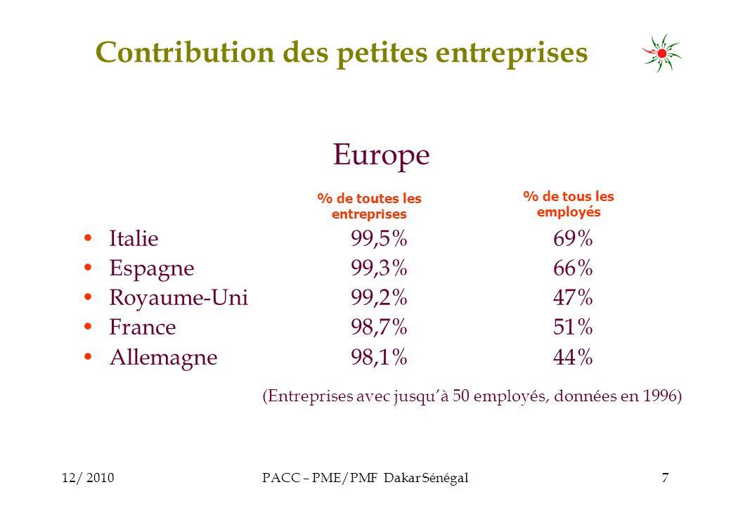 12/ 2010PACC – PME/PMF Dakar Sénégal7 Europe Italie99,5%69% Espagne99,3%66% Royaume-Uni99,2%47% France98,7%51% Allemagne98,1%44% (Entreprises avec jusquà 50 employés, données en 1996) % de toutes les entreprises % de tous les employés Contribution des petites entreprises