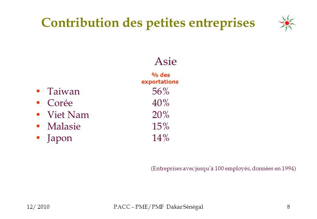12/ 2010PACC – PME/PMF Dakar Sénégal8 Asie Taiwan56% Corée40% Viet Nam20% Malasie15% Japon14% (Entreprises avec jusquà 100 employés, données en 1994) % des exportations Contribution des petites entreprises