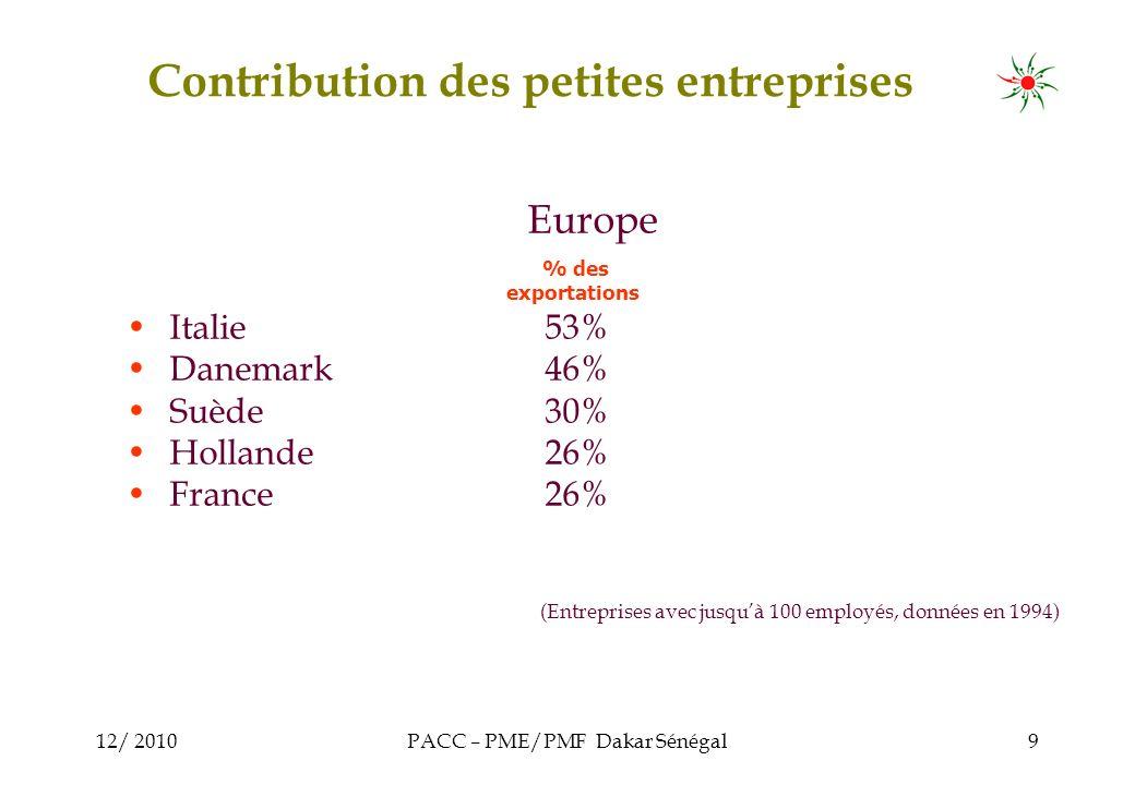 12/ 2010PACC – PME/PMF Dakar Sénégal9 Europe Italie53% Danemark46% Suède30% Hollande26% France26% (Entreprises avec jusquà 100 employés, données en 1994) % des exportations Contribution des petites entreprises