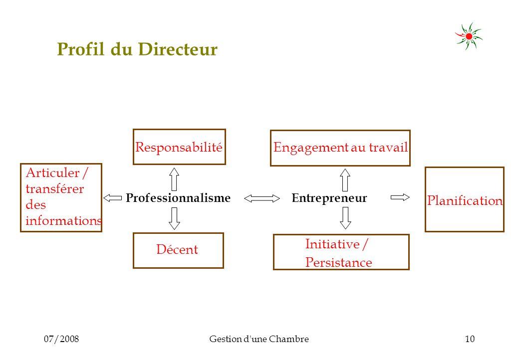 07/2008Gestion d'une Chambre10 Profil du Directeur Responsabilité Engagement au travail Planification Initiative / Persistance Décent Professionnalism