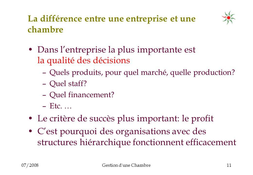 07/2008Gestion d une Chambre11 La différence entre une entreprise et une chambre Dans lentreprise la plus importante est la qualité des décisions –Quels produits, pour quel marché, quelle production.