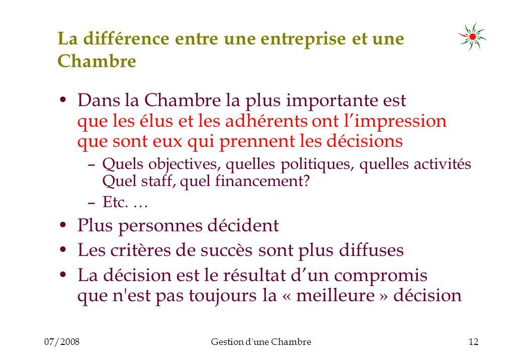 07/2008Gestion d'une Chambre12 La différence entre une entreprise et une Chambre Dans la Chambre la plus importante est que les élus et les adhérents