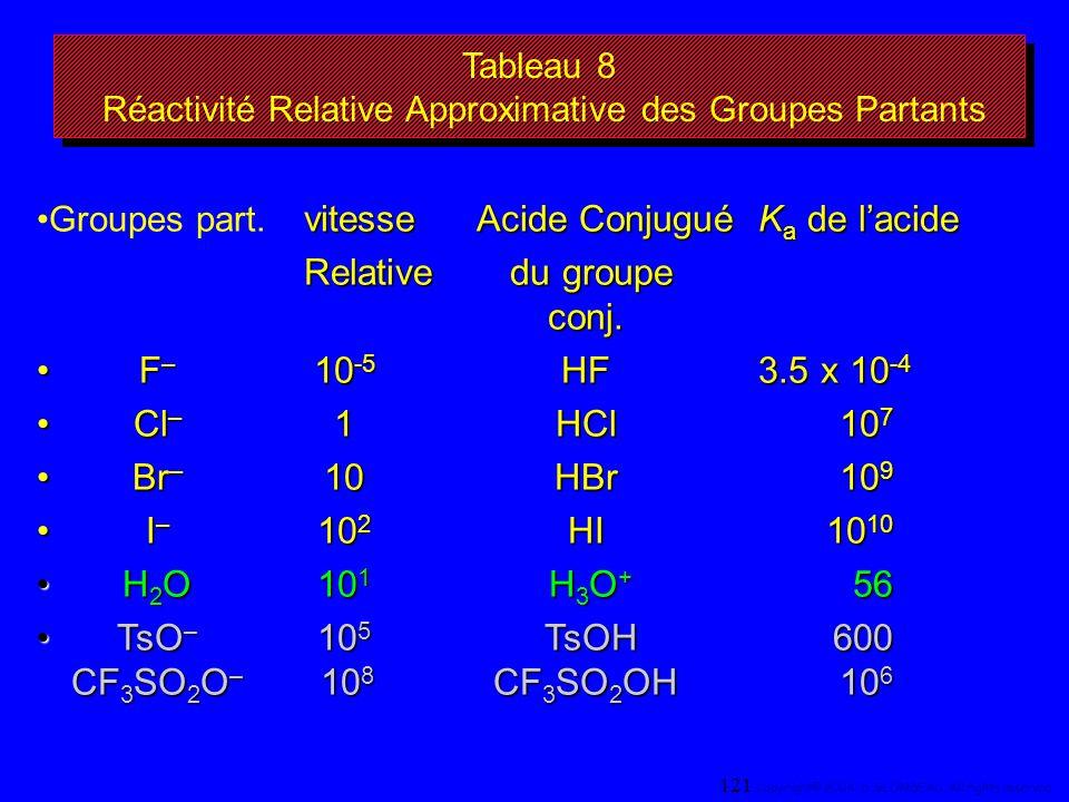 Tableau 8 Réactivité Relative Approximative des Groupes Partants vitesse Acide Conjugué K a de lacideGroupes part. vitesse Acide Conjugué K a de lacid