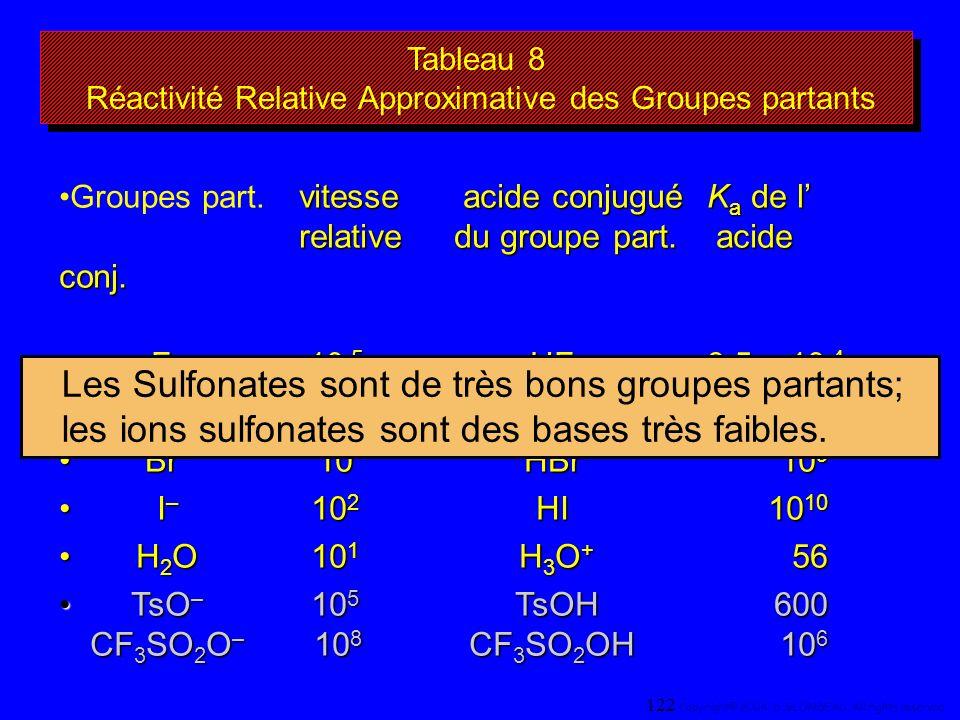 Tableau 8 Réactivité Relative Approximative des Groupes partants vitesse acide conjugué K a de l relativedu groupe part. acide conj.Groupes part. vite