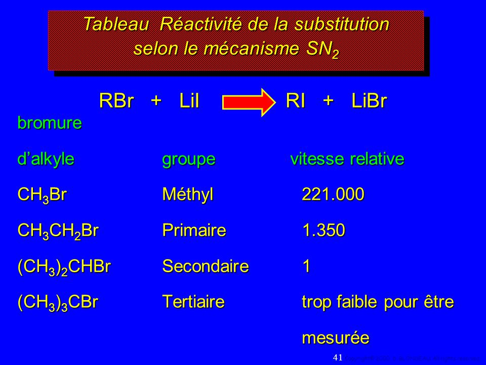 RBr + LiI RI + LiBr bromure dalkylegroupe vitesse relative CH 3 BrMéthyl221.000 CH 3 CH 2 BrPrimaire1.350 (CH 3 ) 2 CHBrSecondaire1 (CH 3 ) 3 CBrTerti