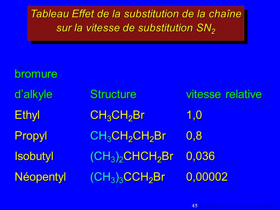 RBr + LiI ® RI + LiBr bromure dalkyleStructurevitesse relative EthylCH 3 CH 2 Br1,0 PropylCH 3 CH 2 CH 2 Br0,8 Isobutyl(CH 3 ) 2 CHCH 2 Br0,036 Néopen