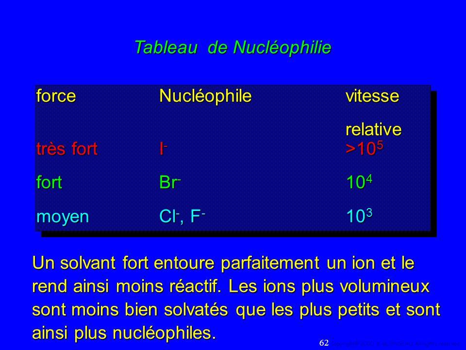 Tableau de Nucléophilie forceNucléophilevitesse relative très fortI - >10 5 fortBr - 10 4 moyenCl -, F - 10 3 forceNucléophilevitesse relative très fo