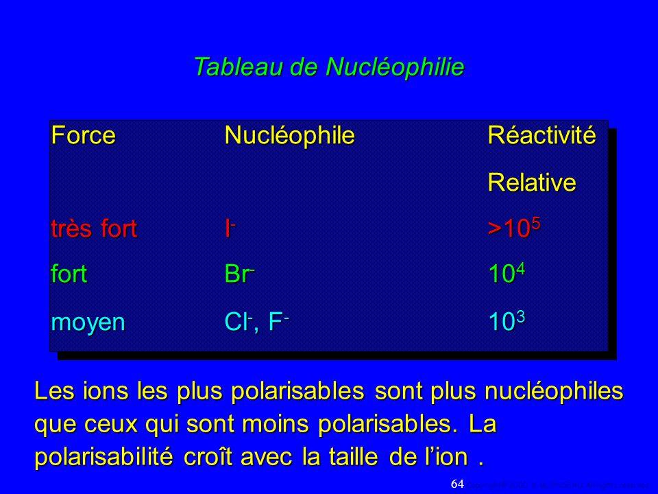 Tableau de Nucléophilie ForceNucléophileRéactivité Relative très fortI - >10 5 fort Br - 10 4 moyenCl -, F - 10 3 ForceNucléophileRéactivité Relative
