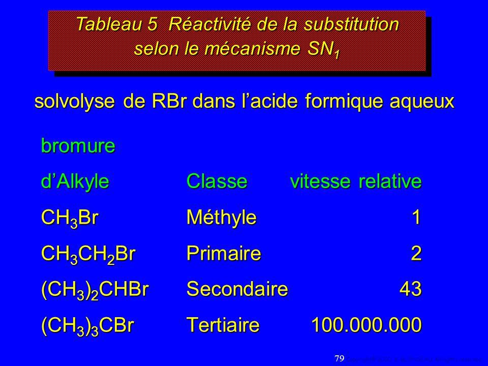 solvolyse de RBr dans lacide formique aqueux bromure dAlkyleClassevitesse relative CH 3 BrMéthyle1 CH 3 CH 2 BrPrimaire2 (CH 3 ) 2 CHBrSecondaire43 (C