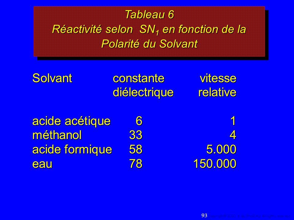 Solvant constantevitesse diélectrique relative diélectrique relative acide acétique 61 méthanol334 acide formique 585.000 eau78150.000 Tableau 6 Réact