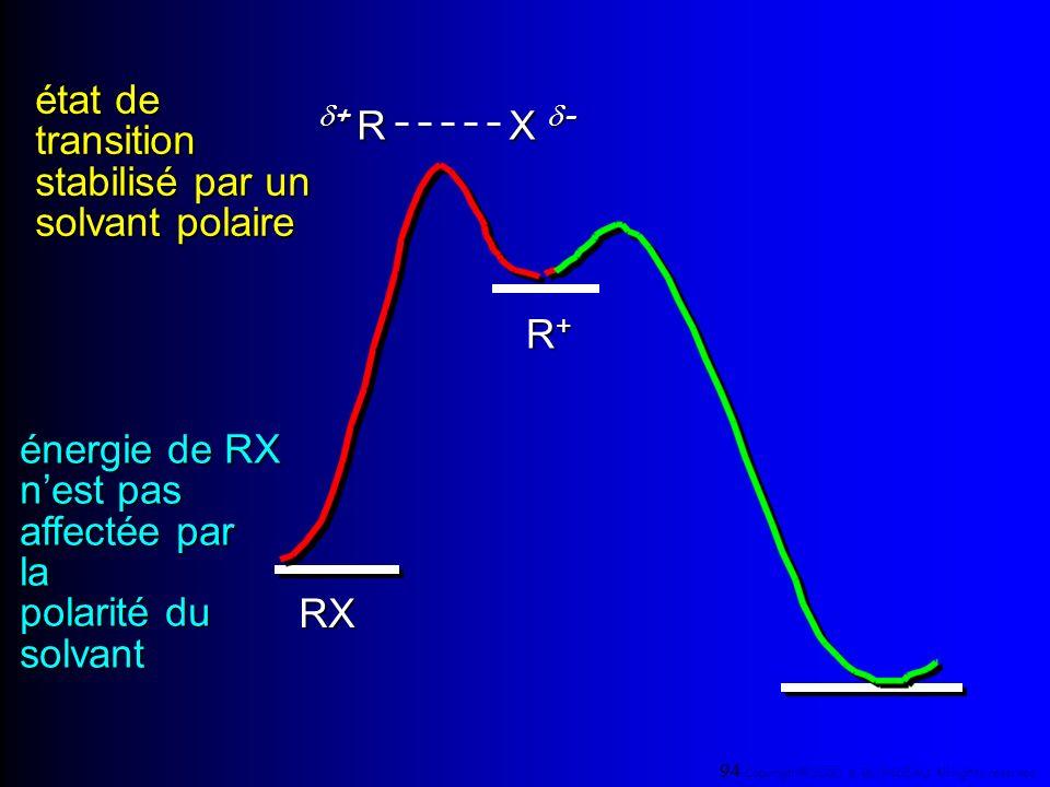R+R+R+R+ RX + R + R X - énergie de RX nest pas affectée par la polarité du solvant état de transition stabilisé par un solvant polaire 94 Copyright© 2