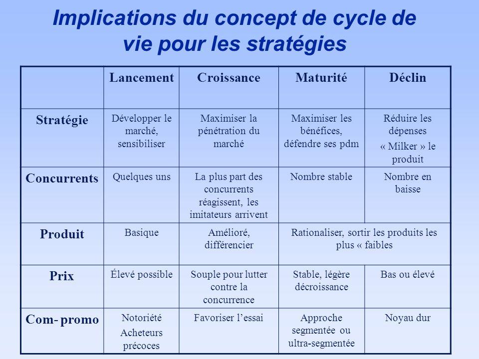 Implications du concept de cycle de vie pour les stratégies LancementCroissanceMaturitéDéclin Stratégie Développer le marché, sensibiliser Maximiser l