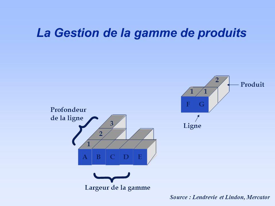 A B C D E 1 2 3 Profondeur de la ligne { Largeur de la gamme F G 11 2 Ligne Produit Source : Lendrevie et Lindon, Mercator { La Gestion de la gamme de